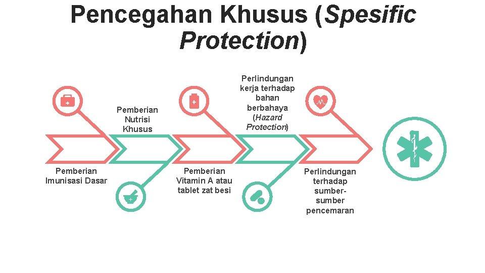 Pencegahan Khusus (Spesific Protection) Perlindungan kerja terhadap bahan berbahaya (Hazard Protection) Pemberian Nutrisi Khusus
