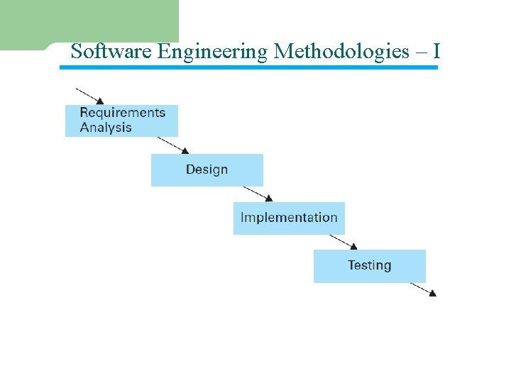 Software Engineering Methodologies – I 2