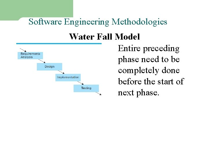Software Engineering Methodologies – I Water Fall Model Entire preceding phase need to be
