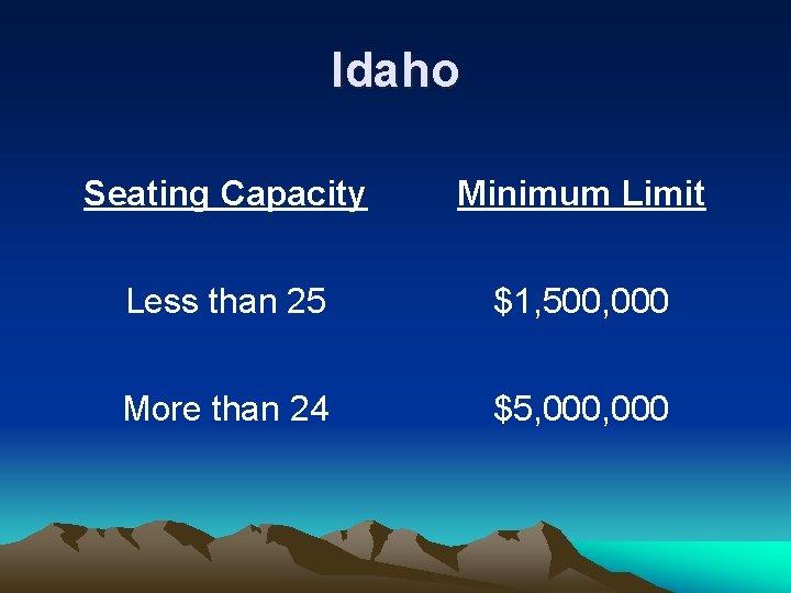 Idaho Seating Capacity Minimum Limit Less than 25 $1, 500, 000 More than 24