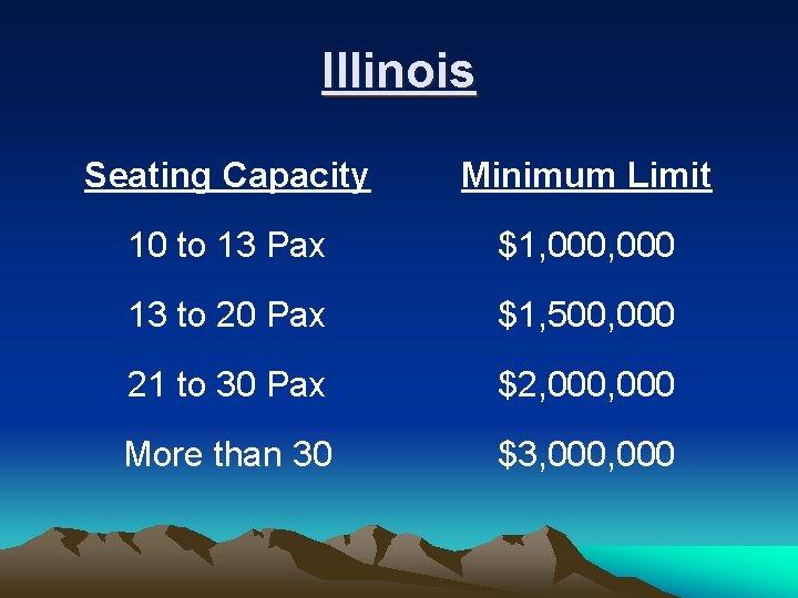 Illinois Seating Capacity Minimum Limit 10 to 13 Pax $1, 000 13 to 20