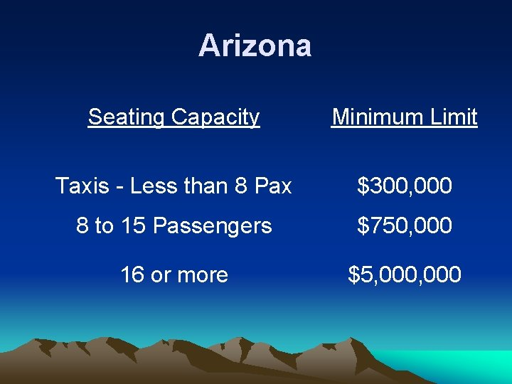 Arizona Seating Capacity Minimum Limit Taxis - Less than 8 Pax $300, 000 8