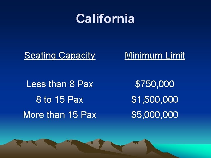 California Seating Capacity Minimum Limit Less than 8 Pax $750, 000 8 to 15