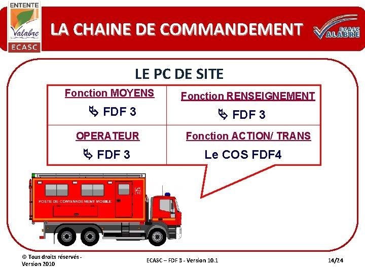 LA CHAINE DE COMMANDEMENT LE PC DE SITE Fonction MOYENS FDF 3 OPERATEUR FDF