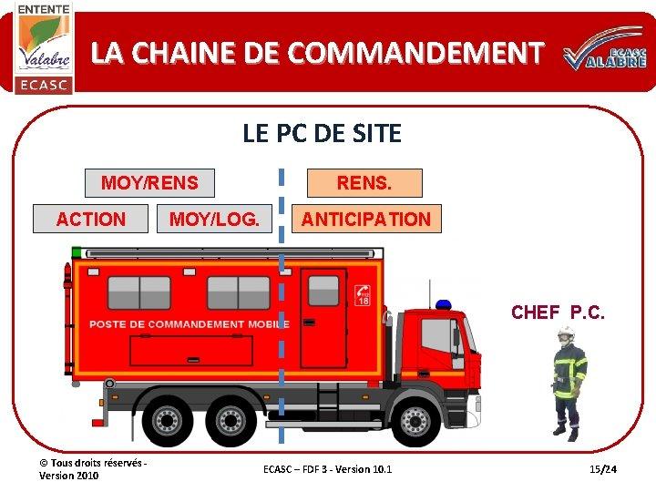 LA CHAINE DE COMMANDEMENT LE PC DE SITE MOY/RENS ACTION MOY/LOG. RENS. ANTICIPATION CHEF