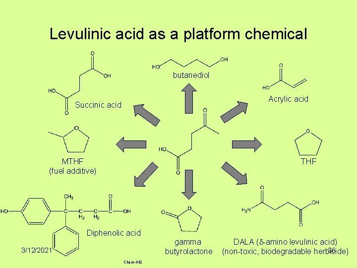 Levulinic acid as a platform chemical butanediol Acrylic acid Succinic acid MTHF (fuel additive)