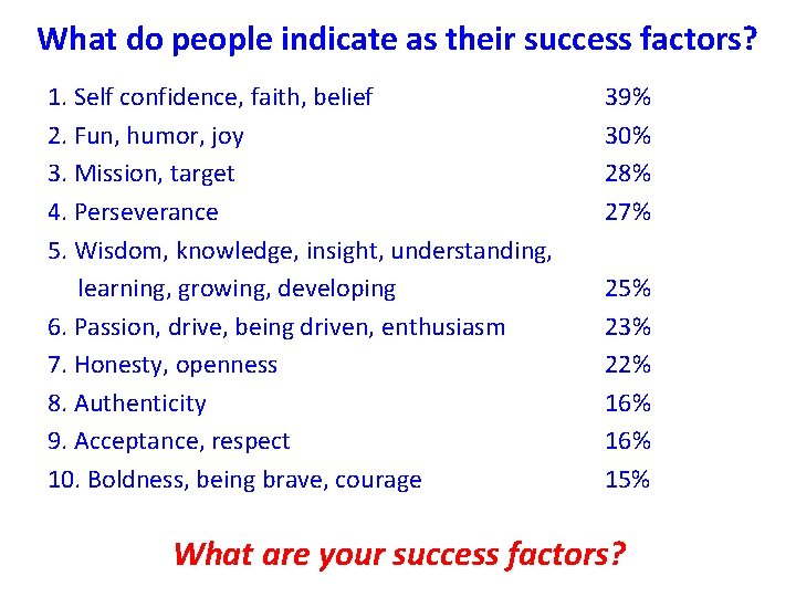 What do people indicate as their success factors? 1. Self confidence, faith, belief 2.