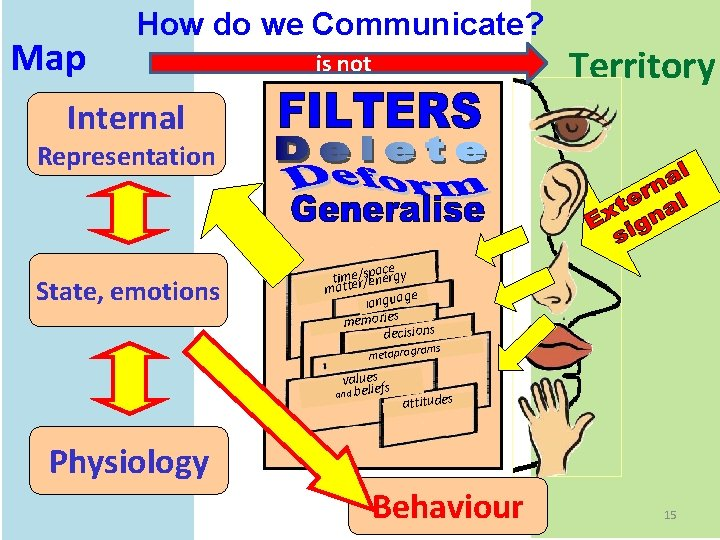 Map How do we Communicate? is not Territory Internal Representation State, emotions ace timtee/r/sepnergy