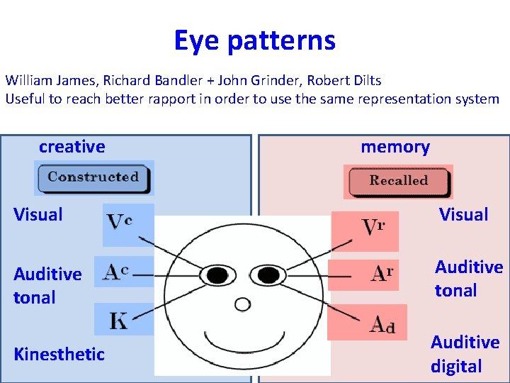 Eye patterns William James, Richard Bandler + John Grinder, Robert Dilts Useful to reach