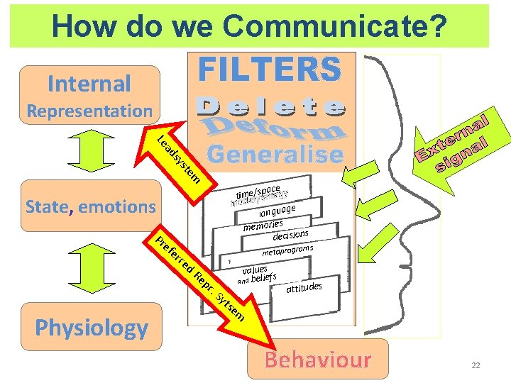 How do we Communicate? Internal Representation m ste sy ad Le State, emotions Pr