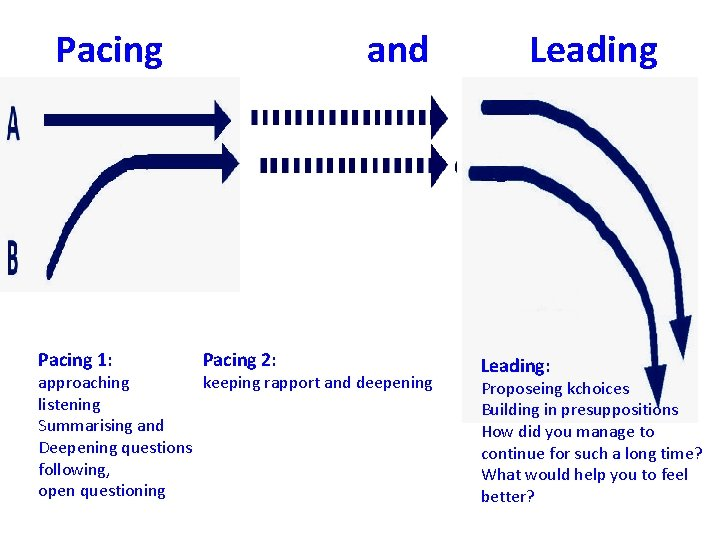 Pacing 1: and Pacing 2: approaching keeping rapport and deepening listening Summarising and Deepening