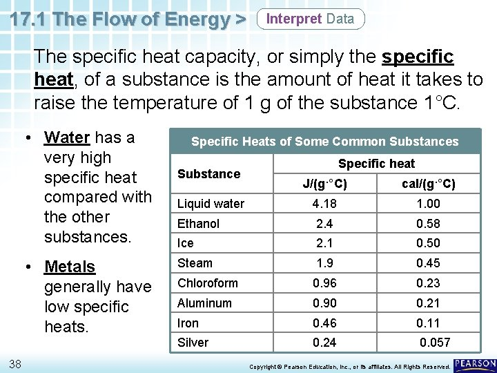 17. 1 The Flow of Energy > Interpret Data The specific heat capacity, or