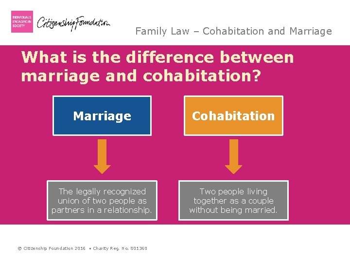 Family Law – Cohabitation and Marriage What is the difference between marriage and cohabitation?