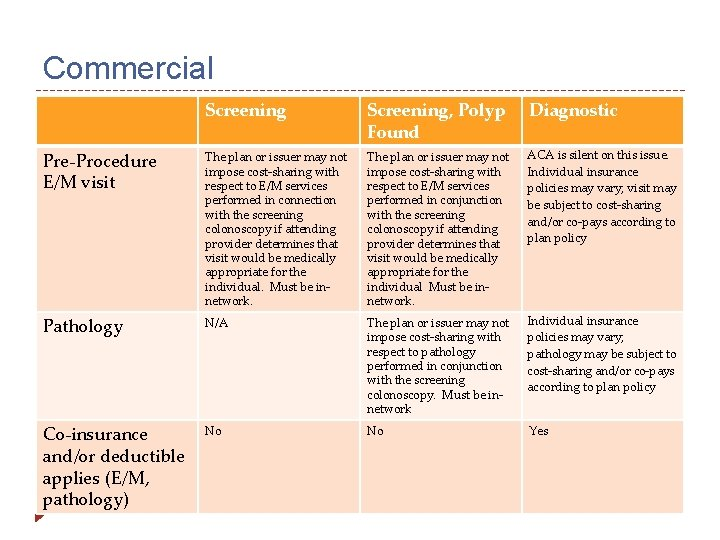 Commercial Screening, Polyp Found Diagnostic Pre-Procedure E/M visit The plan or issuer may not