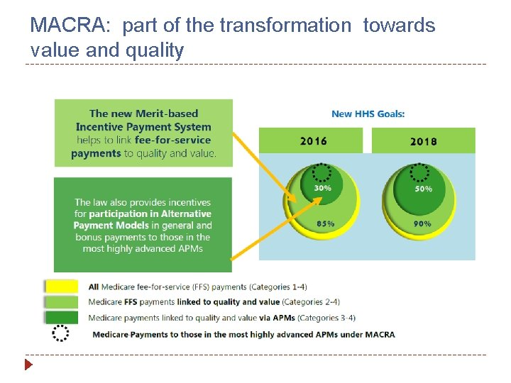 MACRA: part of the transformation towards value and quality