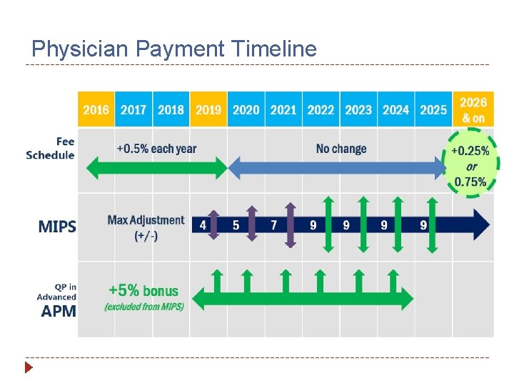 Physician Payment Timeline
