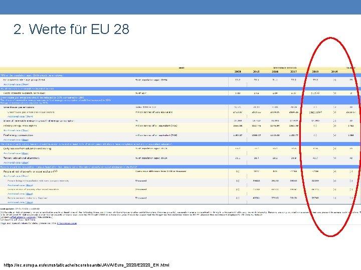 2. Werte für EU 28 https: //ec. europa. eu/eurostat/cache/scoreboards/JAVA/Euro_2020/E 2020_EN. html