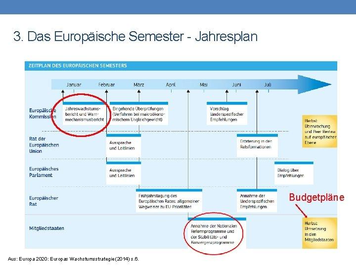 3. Das Europäische Semester - Jahresplan Budgetpläne Aus: Europa 2020: Europas Wachstumsstrategie (2014) s.