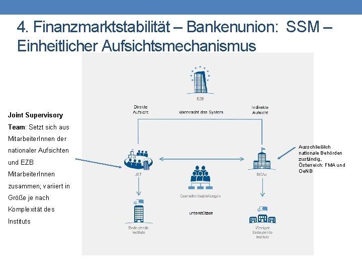 4. Finanzmarktstabilität – Bankenunion: SSM – Einheitlicher Aufsichtsmechanismus Joint Supervisory Team: Setzt sich aus