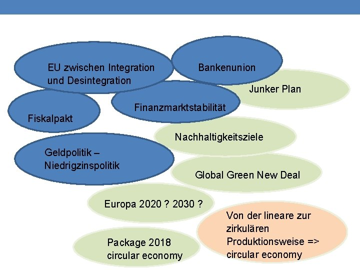 EU zwischen Integration und Desintegration Bankenunion Junker Plan Finanzmarktstabilität Fiskalpakt Nachhaltigkeitsziele Geldpolitik – Niedrigzinspolitik