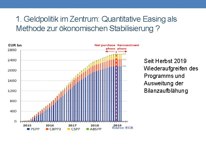 1. Geldpolitik im Zentrum: Quantitative Easing als Methode zur ökonomischen Stabilisierung ? Seit Herbst