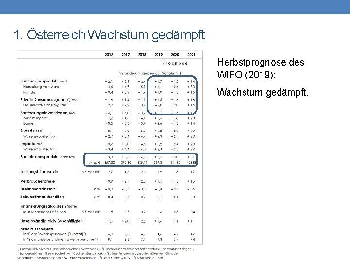 1. Österreich Wachstum gedämpft Herbstprognose des WIFO (2019): Wachstum gedämpft.