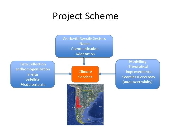 Project Scheme Workwith. Specific. Sectors -Needs -Communication - Adaptation Data Collection andhomogenization In-situ Satellite