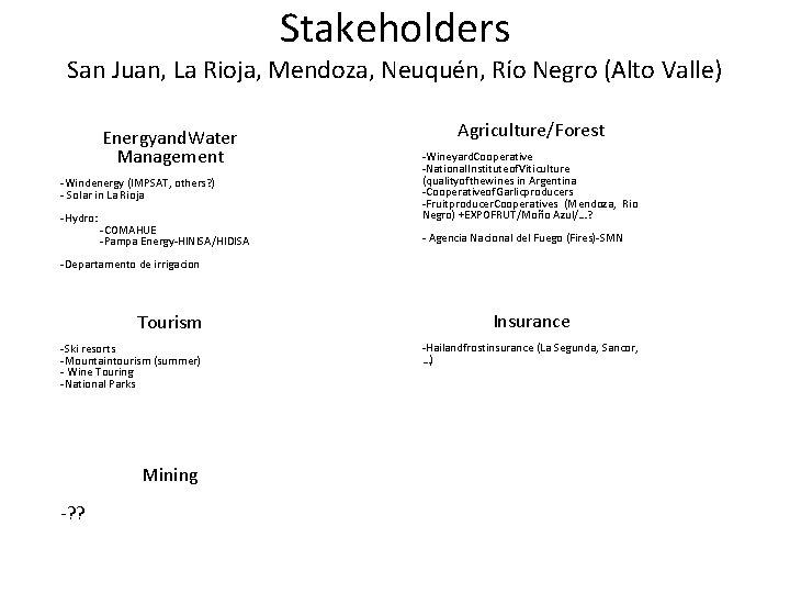 Stakeholders San Juan, La Rioja, Mendoza, Neuquén, Río Negro (Alto Valle) Energyand. Water Management