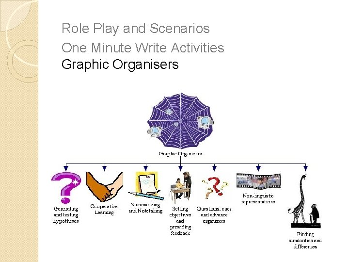 Role Play and Scenarios One Minute Write Activities Graphic Organisers Skeleton Notes Graphic Organisers