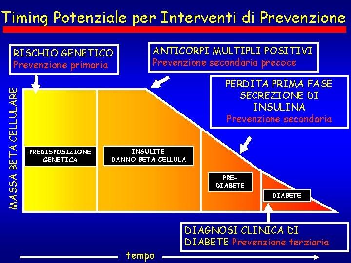 Timing Potenziale per Interventi di Prevenzione MASSA BETA CELLULARE RISCHIO GENETICO Prevenzione primaria ANTICORPI