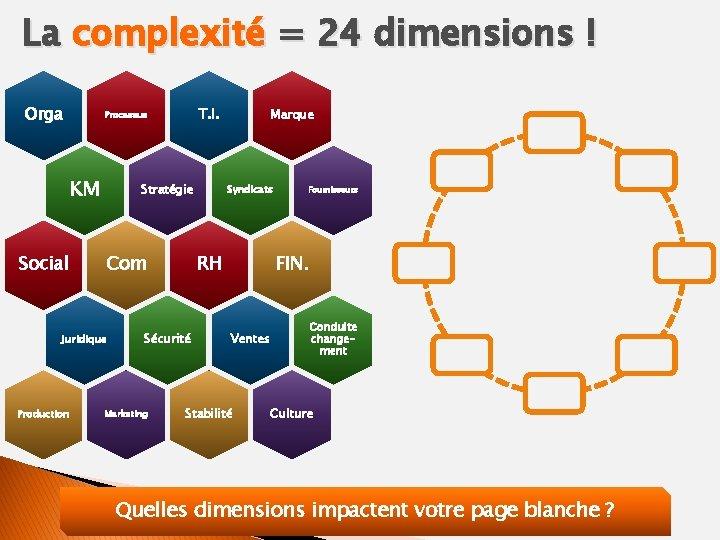 La complexité = 24 dimensions ! Orga T. I. Processus KM Social Stratégie Com