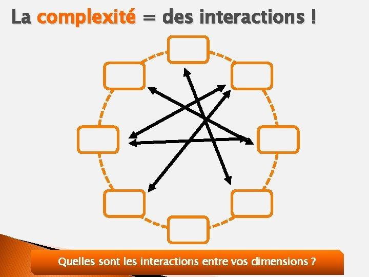 La complexité = des interactions ! Quelles sont les interactions entre vos dimensions ?