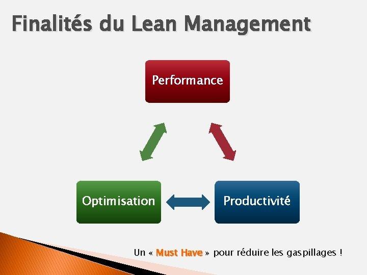 Finalités du Lean Management Performance Optimisation Productivité Un « Must Have » pour réduire