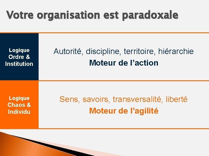 Votre organisation est paradoxale Logique Ordre & Institution Logique Chaos & Individu Autorité, discipline,