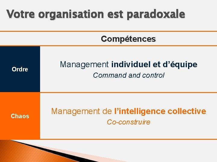 Votre organisation est paradoxale Compétences Ordre Chaos Management individuel et d'équipe Command control Management