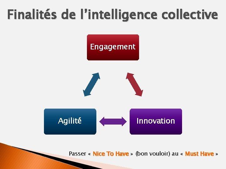 Finalités de l'intelligence collective Engagement Agilité Innovation Passer « Nice To Have » (bon