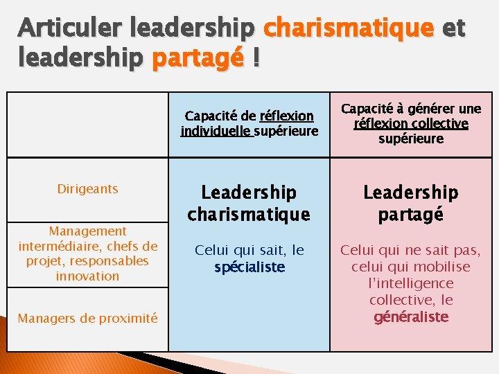Articuler leadership charismatique et leadership partagé ! Dirigeants Management intermédiaire, chefs de projet, responsables
