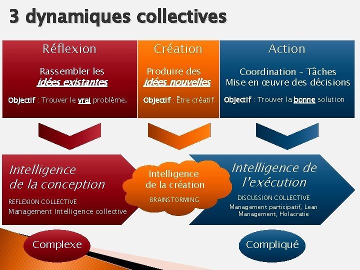 3 dynamiques collectives Réflexion Rassembler les Création Produire des Action idées nouvelles Coordination –