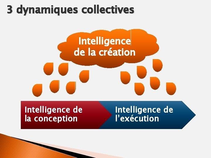 3 dynamiques collectives Intelligence de la création Intelligence de la conception Intelligence de l'exécution