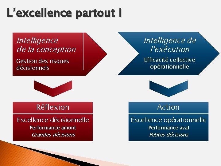 L'excellence partout ! Intelligence de la conception Intelligence de l'exécution Gestion des risques décisionnels