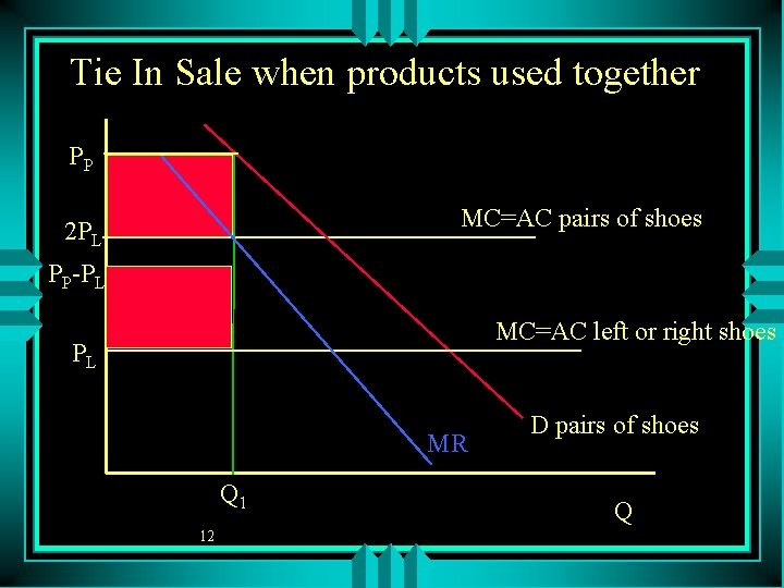 Tie In Sale when products used together PP MC=AC pairs of shoes 2 PL