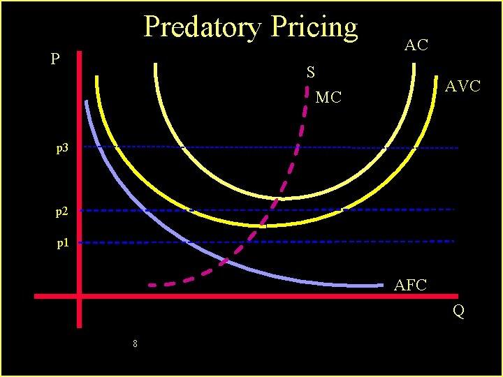 Predatory Pricing P AC S MC AVC p 3 p 2 p 1 AFC