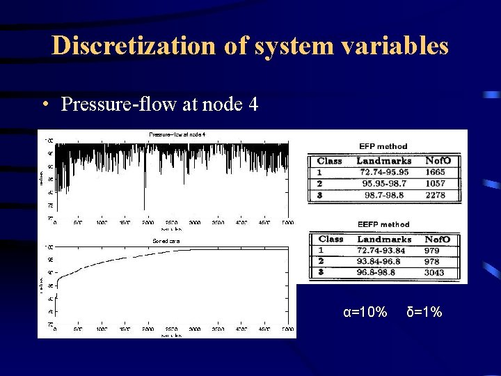 Discretization of system variables • Pressure-flow at node 4 α=10% δ=1%