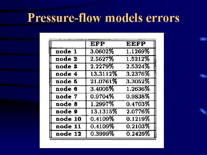 Pressure-flow models errors