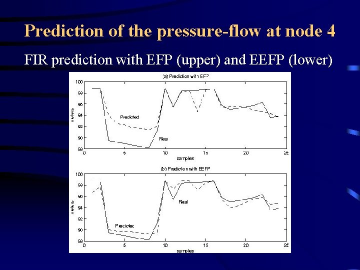Prediction of the pressure-flow at node 4 FIR prediction with EFP (upper) and EEFP