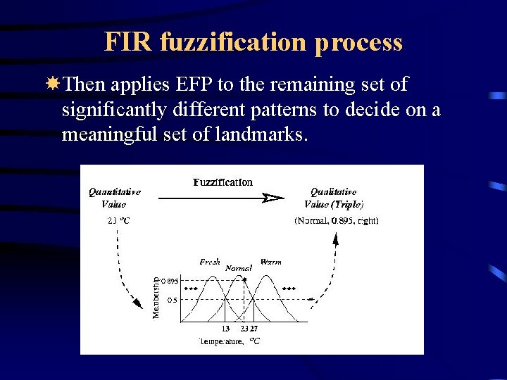 FIR fuzzification process Then applies EFP to the remaining set of significantly different patterns