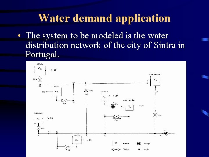 Water demand application • The system to be modeled is the water distribution network