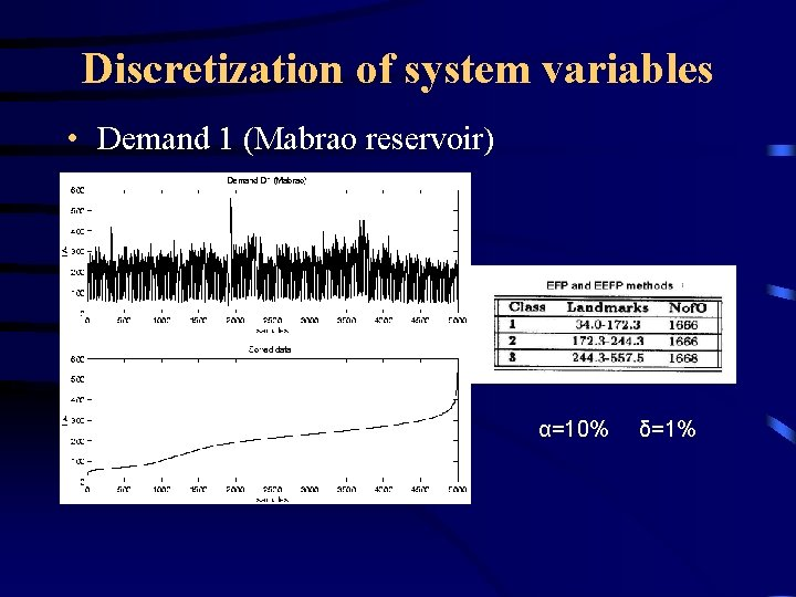 Discretization of system variables • Demand 1 (Mabrao reservoir) α=10% δ=1%