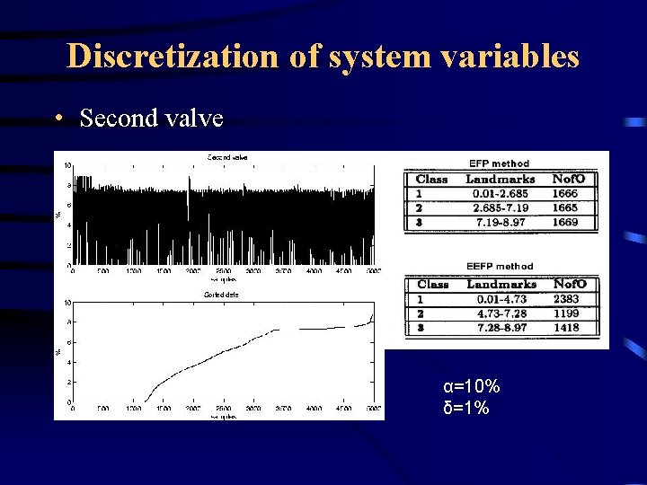 Discretization of system variables • Second valve α=10% δ=1%