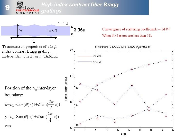 High index-contrast fiber Bragg gratings 9 n=1. 0 w n=3. 05 a Convergence of